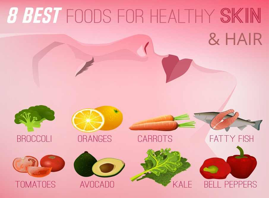 What is a skin healthy diet?